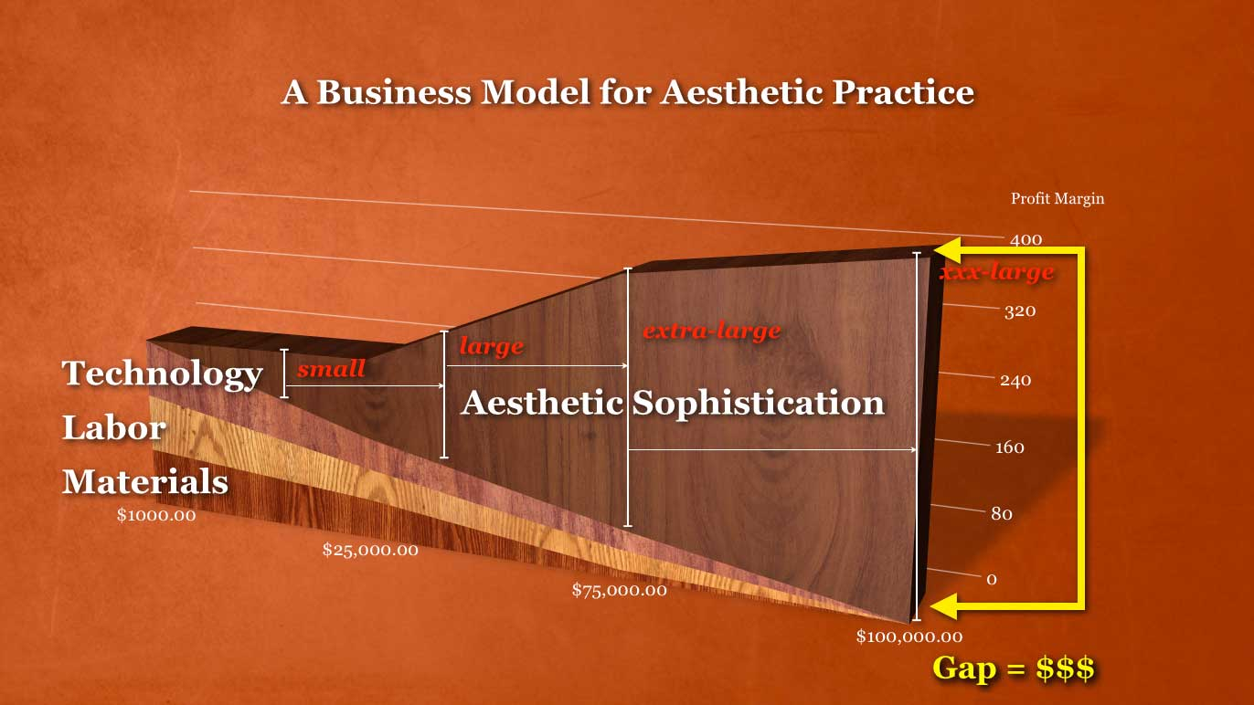 A Business Model for Aesthetic Practice